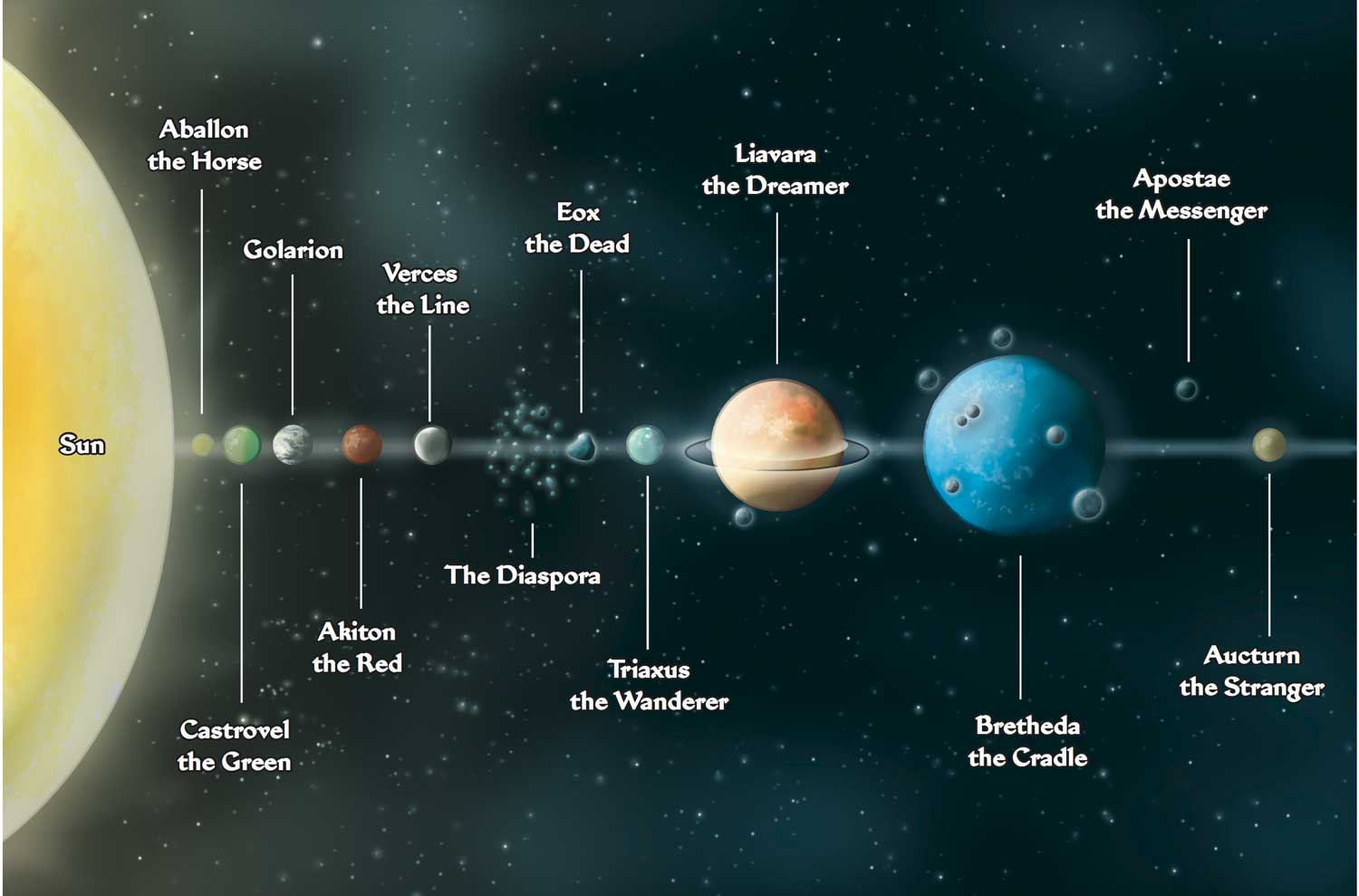 the solar system in order from the sun labeled - photo #8